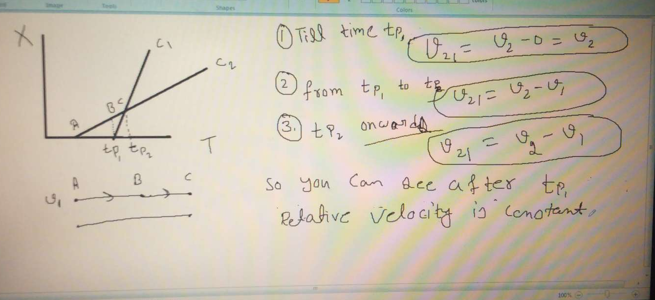 Shown in the figure are the position time graph for two children going home from the school. Which of the following statements about their relative motion is true after both of them started moving? Their relative velocity: (consider 1-D motion)